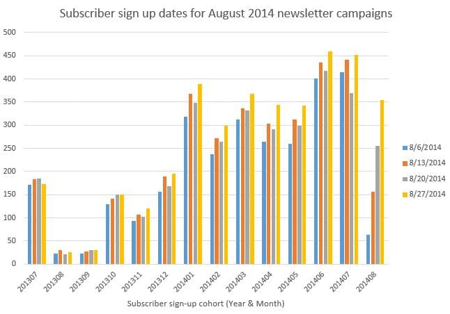 August newsletter subscriber signups
