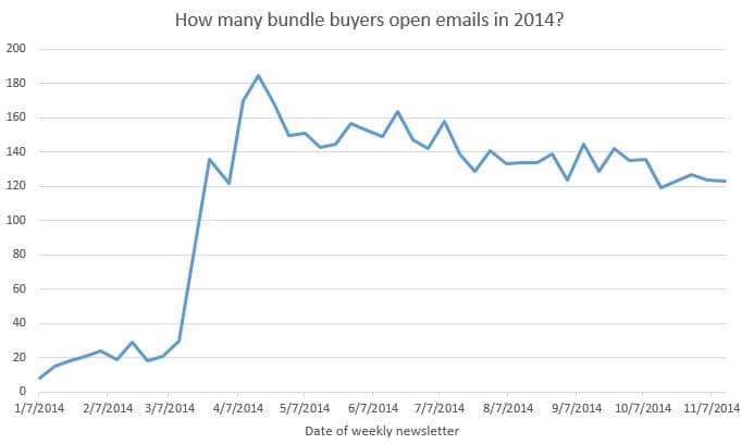 Buyers cohort analysis chart