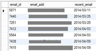Buyers email activity 2014
