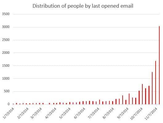 Histogram of 2014 email opens