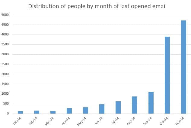 Histogram of email opens in 2014 by month