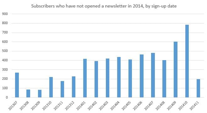 Subscribers with no opens in 2014