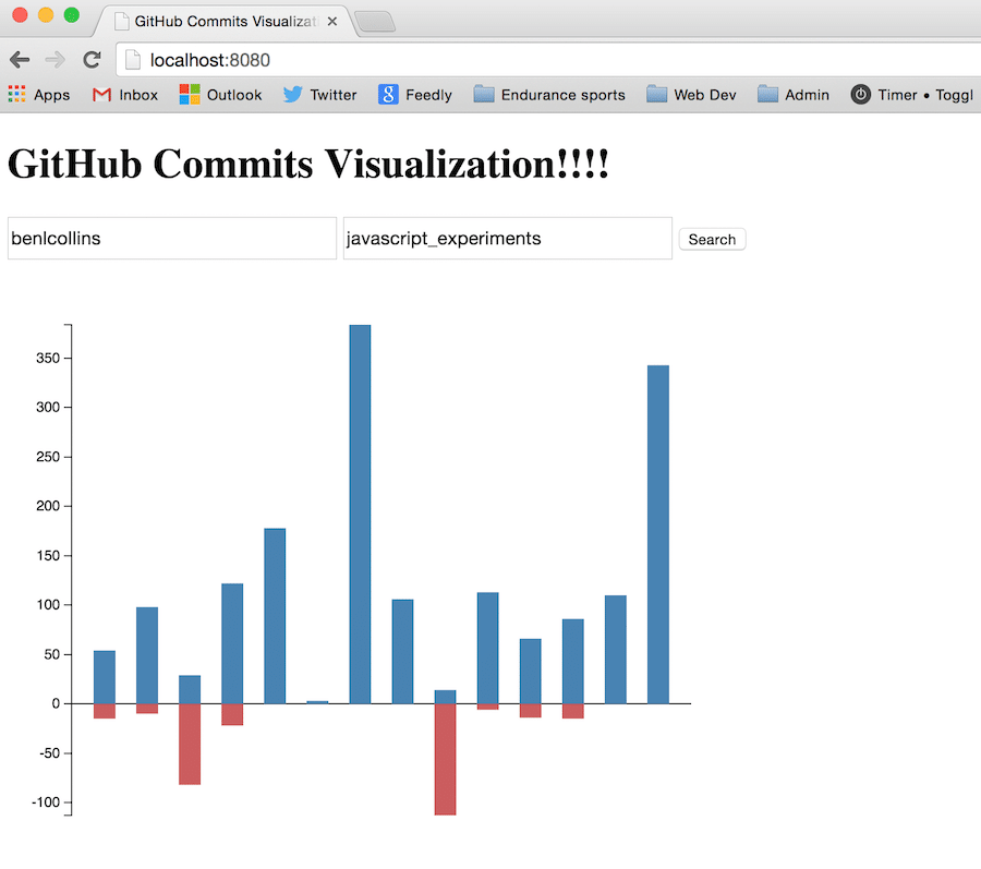 Commit Chart version 1