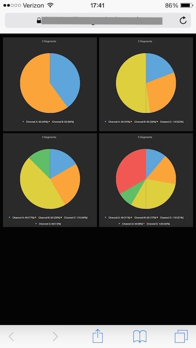 Geckoboard pie charts in mobile browser