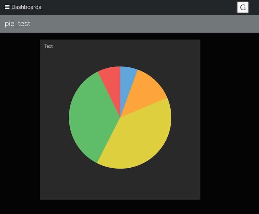 Geckoboard Pie Chart