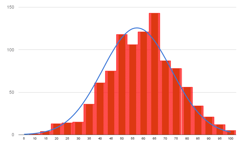 Histogram and Normal Distribution image from Google Sheets