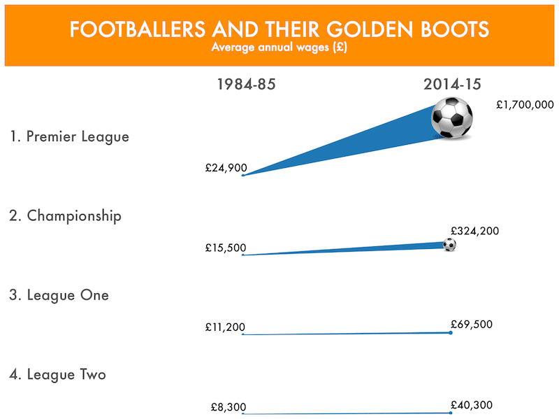 Tableau chart of football wages