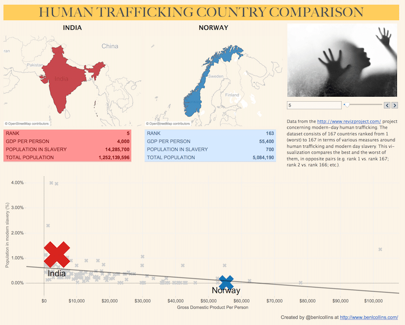 Human Trafficking Tableau visualization