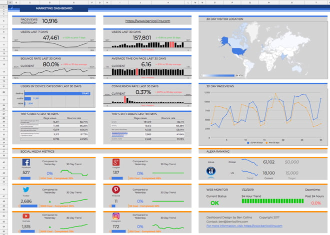 Marketing dashboard using Google Apps Script