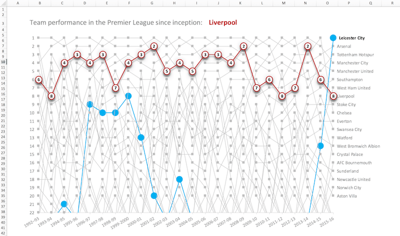 Liverpool performance in the Premier League