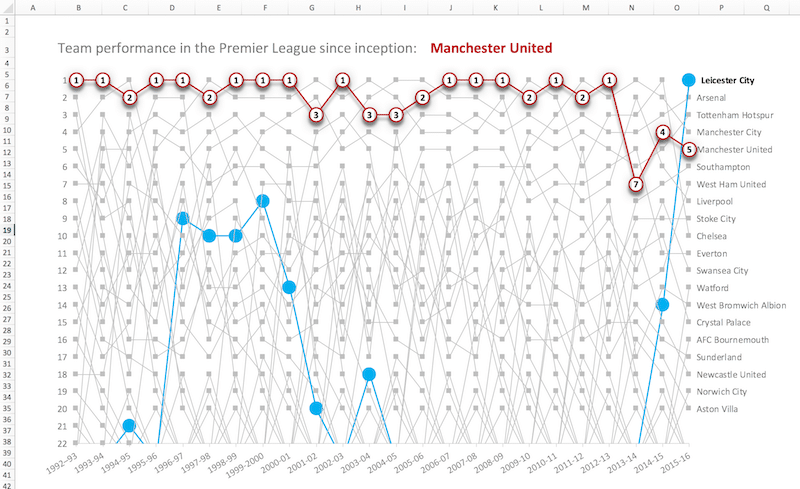 Manchester United Premier League history