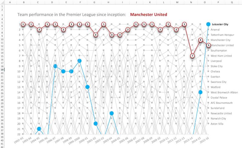 Manchester United Premier League history