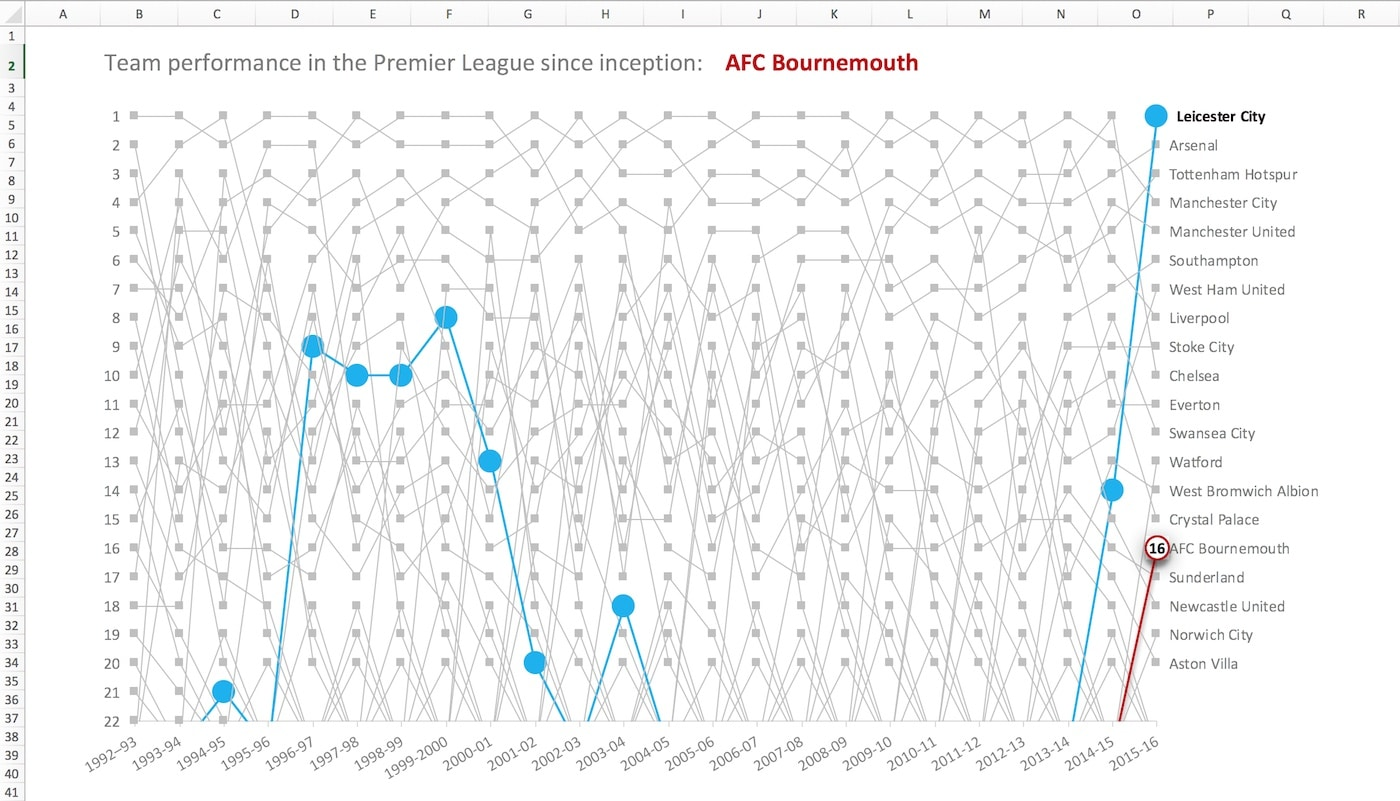 A history of the Premier League in 47 Excel charts - Ben Collins