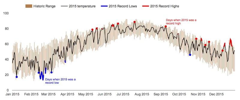 Google Chart API version of Tufte temperature chart