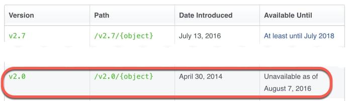 Facebook API v2.0 deprecated