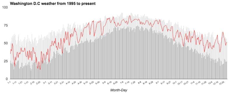 Google Sheets Tufte temperature chart