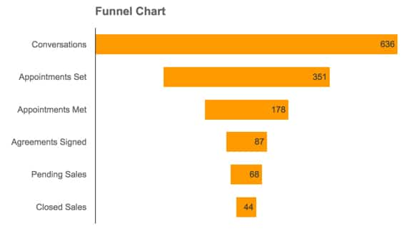 Funnel charts in Google Sheets using the chart tool, formulas and ...