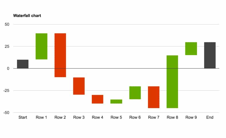 Finished waterfall chart with Goole Apps Script