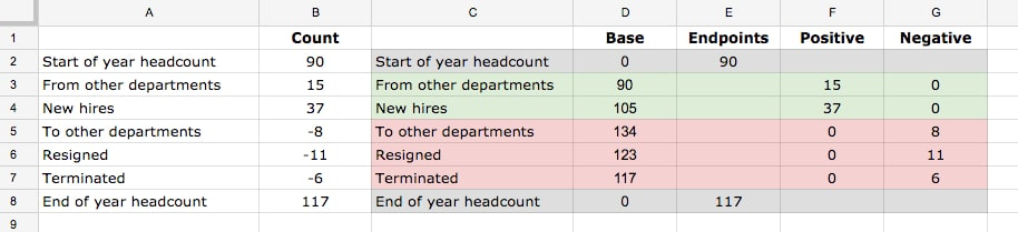 Simple waterfall chart data