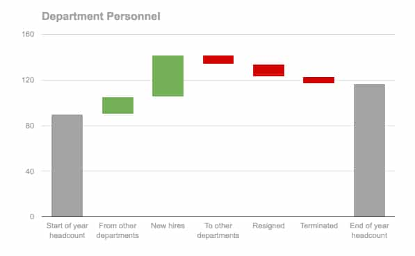 Headcount Waterfall Chart