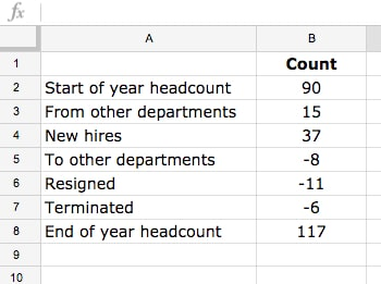headcount waterfall data