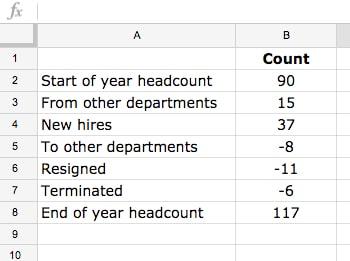 headcount waterfall data