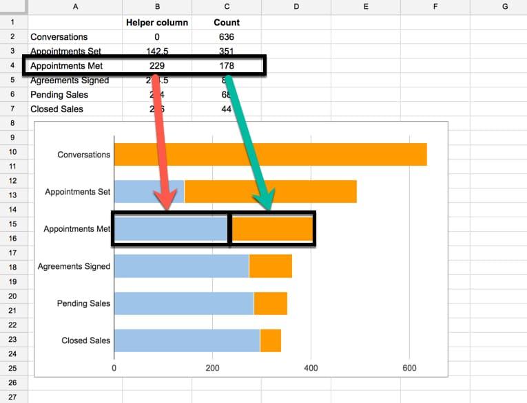 Helper column funnel chart