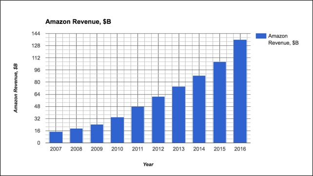 Amazon revenue cluttered