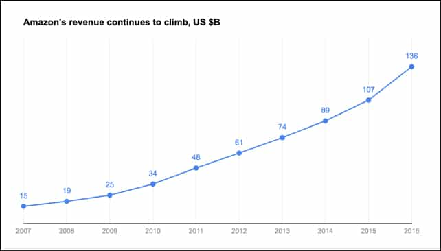 Amazon revenue chart after decluttering