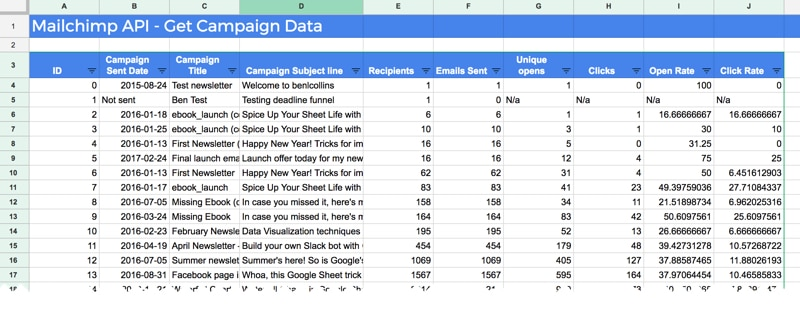 Google Sheets and Mailchimp integration showing campaign data