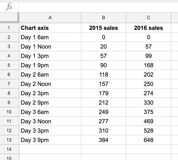 Basic chart data