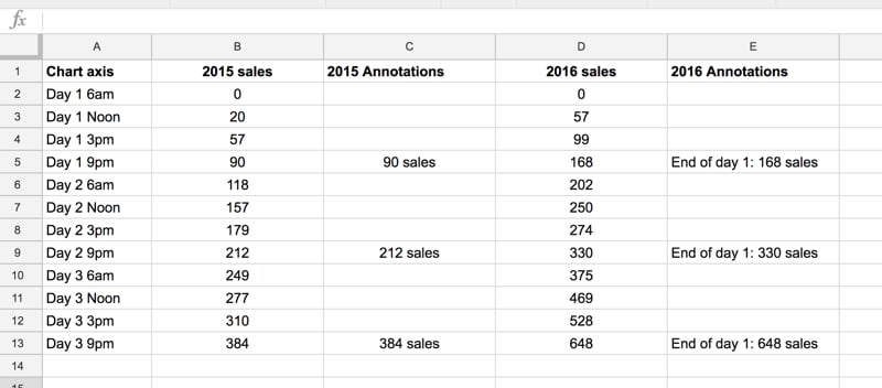 Chart annotation columns in Google Sheets