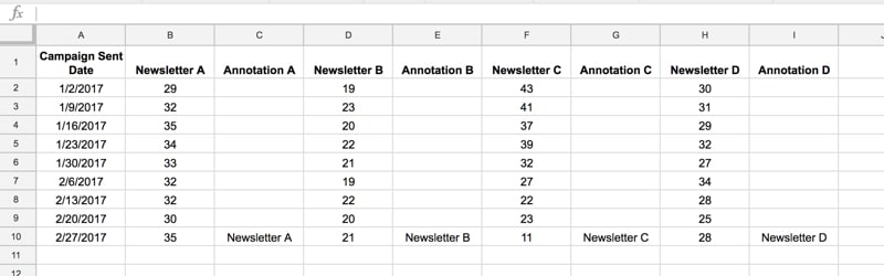 Dataset for annotated chart in Google Sheets