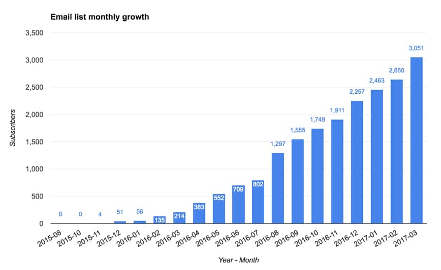Mailchimp list growth data from API