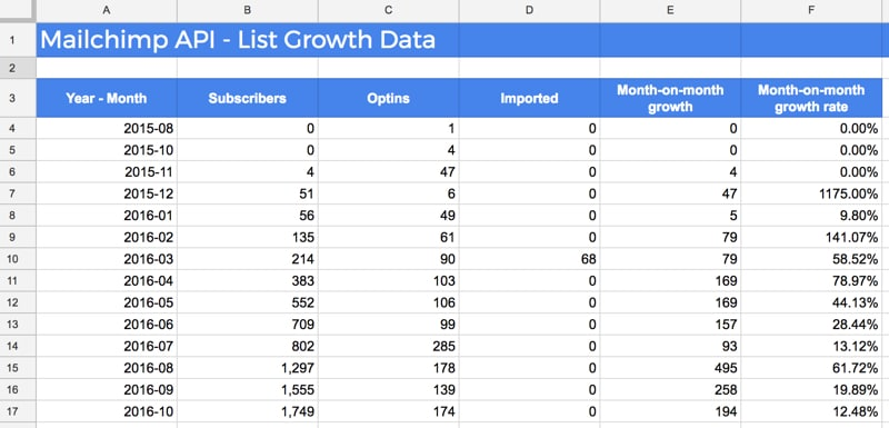 List growth data from Mailchimp API