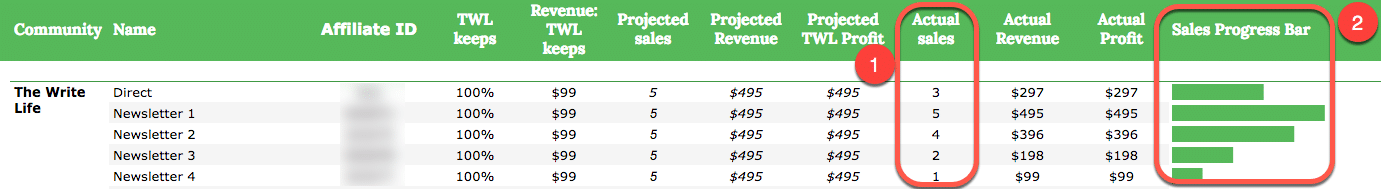 Example of sales data