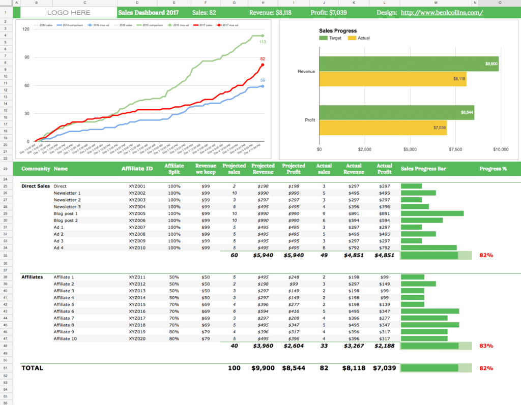 Google Sheet e-junkie real-time dashboard