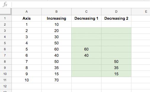 complex  line chart data