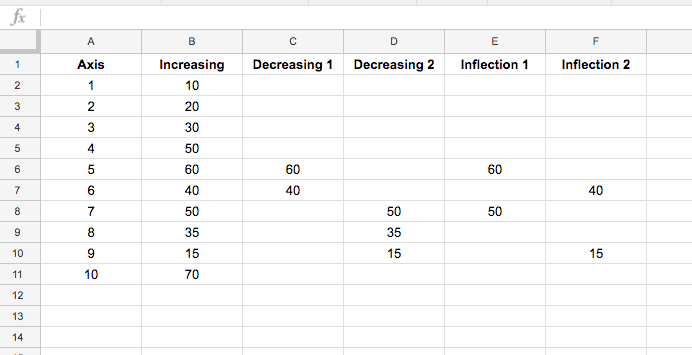 line chart data
