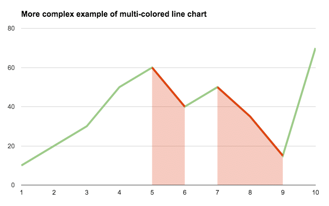 Multi colored combo chart in Google Sheets