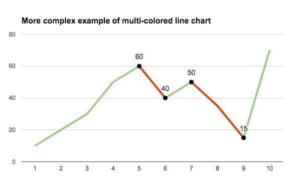 Complex multi-colored line chart in google sheets
