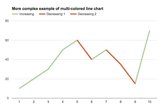 complex multi colored line chart