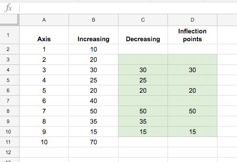 multi colored line chart dataset