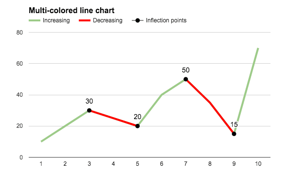 multi-colored line chart in Google Sheets