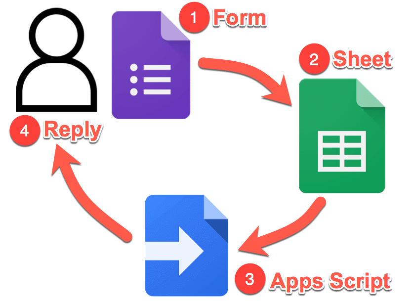 Google Forms survey email tool system