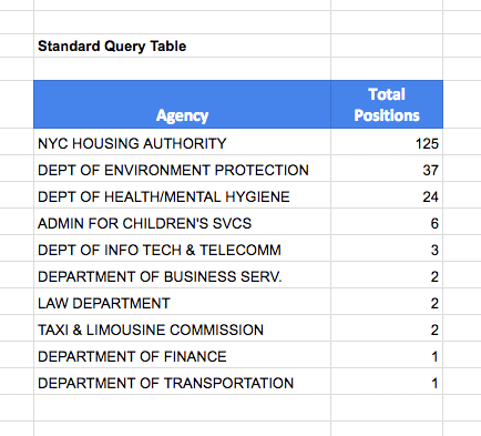 Query table with Group By