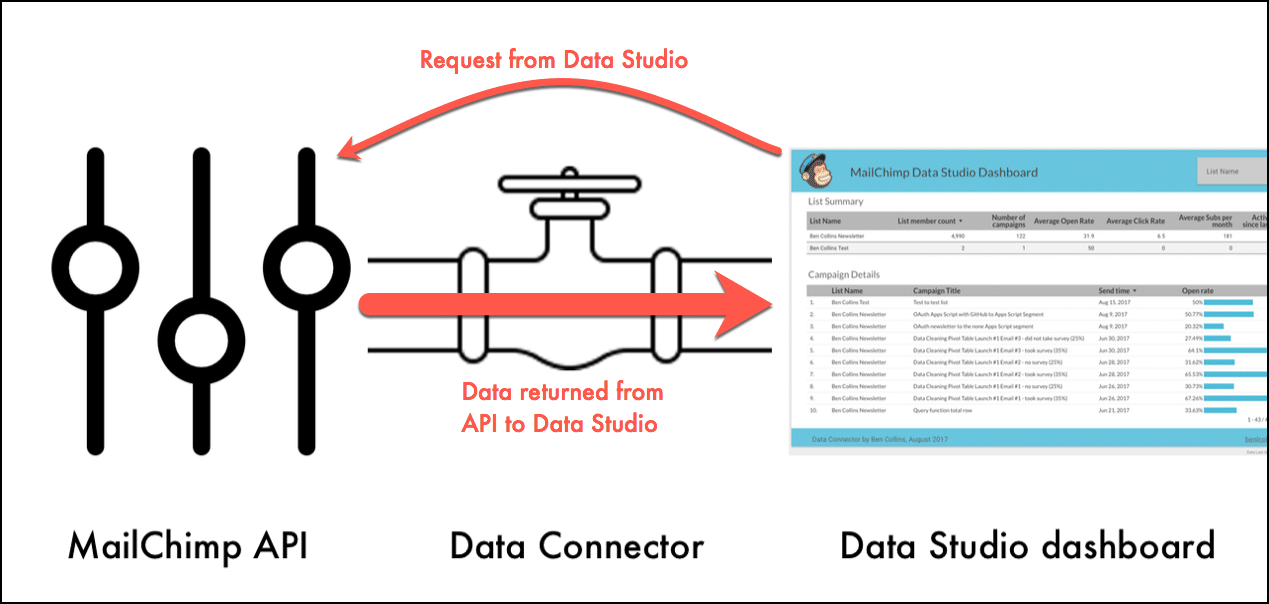 Native data Community Connector for Data Studio using MailChimp