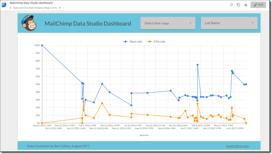 MailChimp Data Studio Dashboard