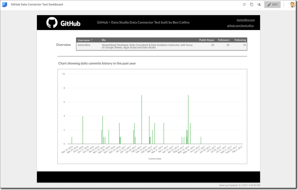 Data Studio dashboard with GitHub Data Connector - Ben Collins