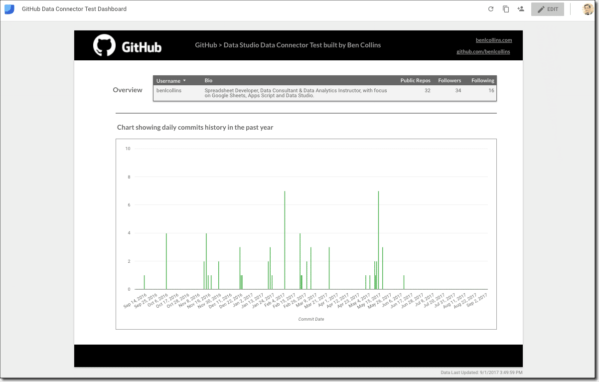 Data Studio dashboard with GitHub Community Connector